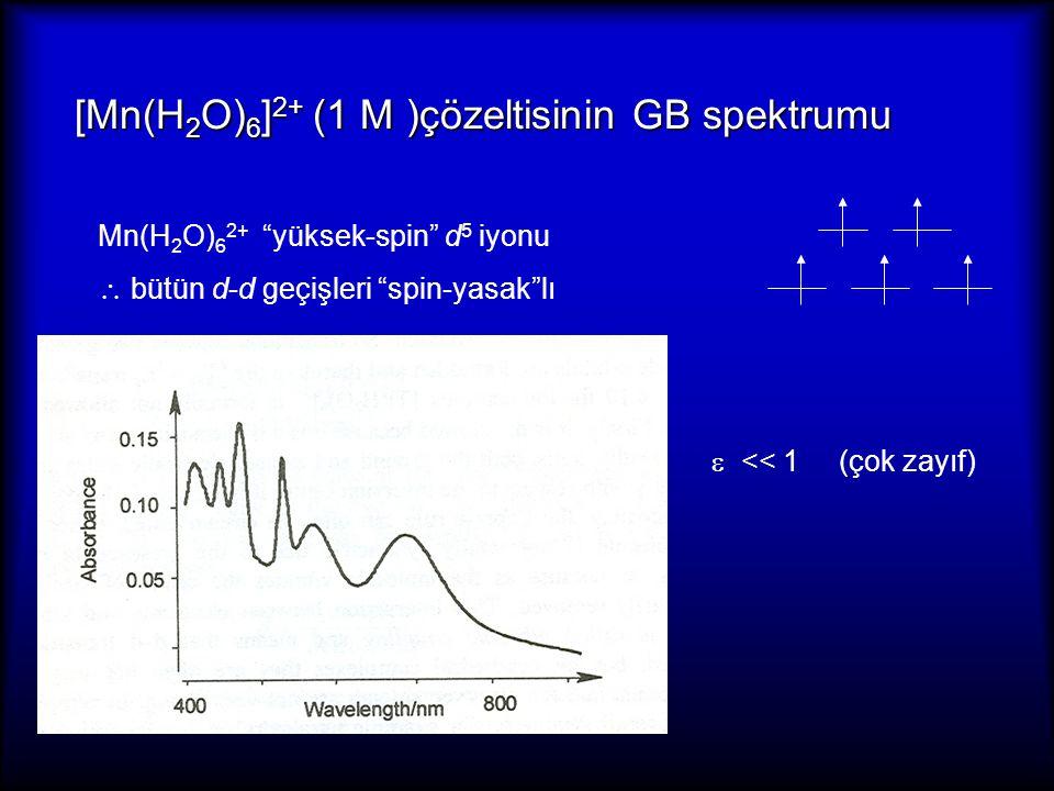 [Mn(H2O)6]2+ (1 M )çözeltisinin GB spektrumu